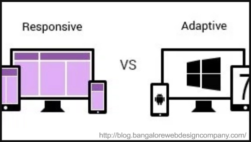 Adaptive V/S Responsive Design - BlogAdda Collective
