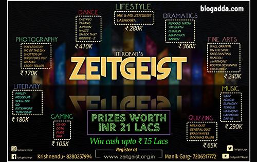 Zeitgiest 2018 - IIT Ropar