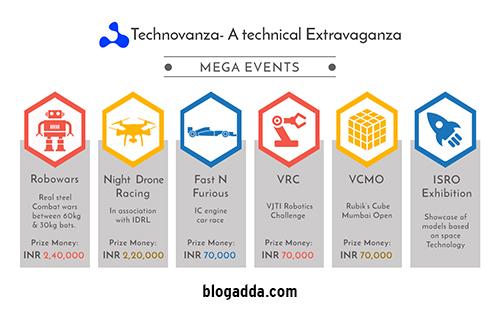 Technovanza 2018 - VJTI, Mumbai